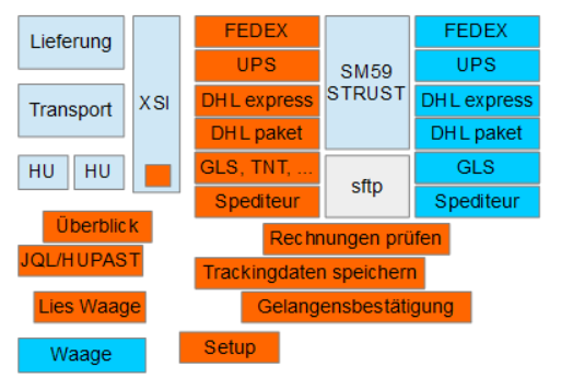 Zusammenspiel der SAP Komponenten